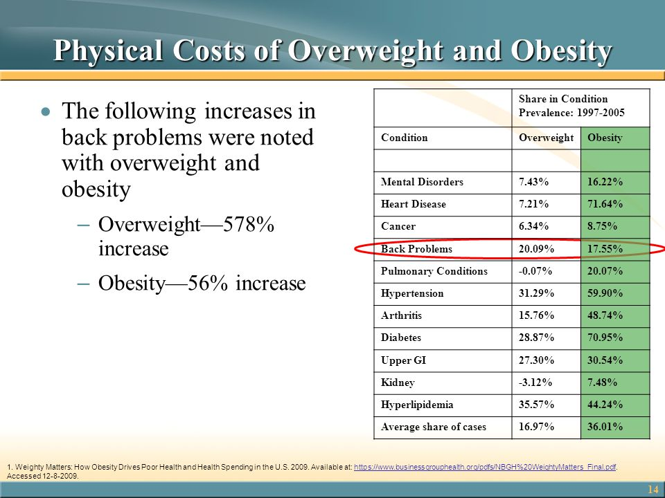 Physical Costs of Overweight and Obesity