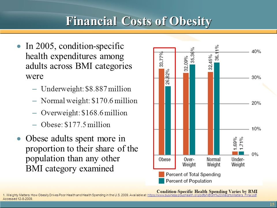 Financial Costs of Obesity