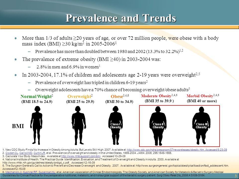 Prevalence and Trends BMI