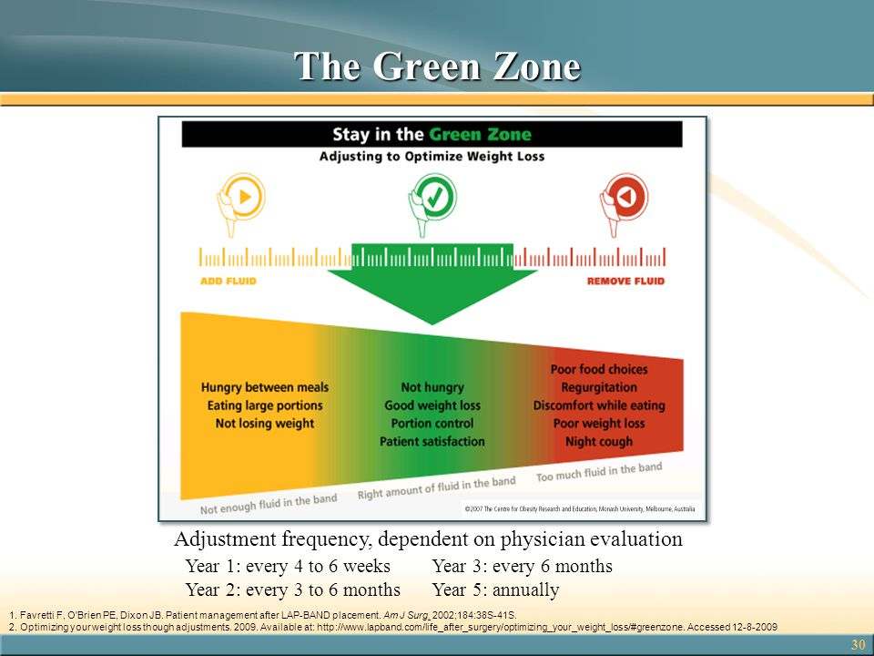 The Green Zone Adjustment frequency, dependent on physician evaluation
