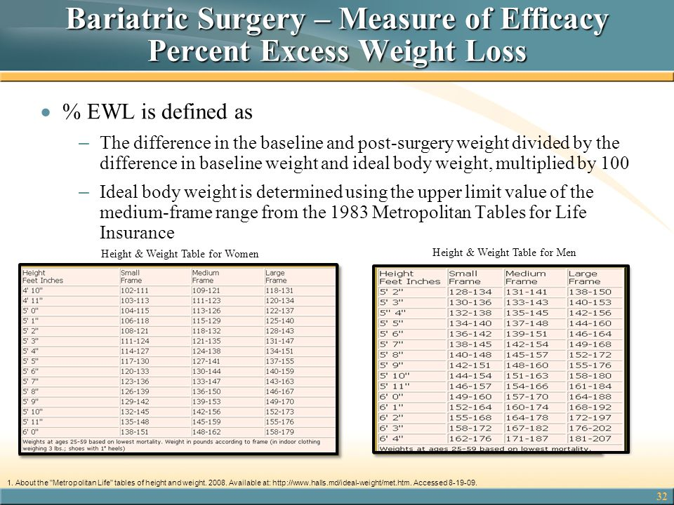 Bariatric Surgery – Measure of Efficacy Percent Excess Weight Loss