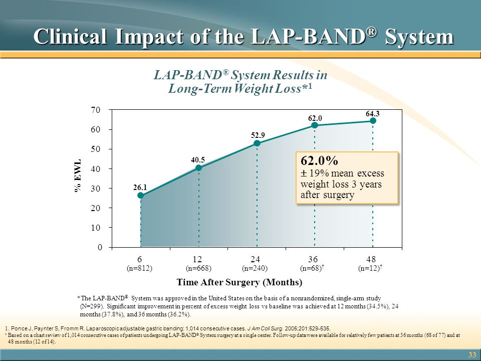 Clinical Impact of the LAP-BAND® System