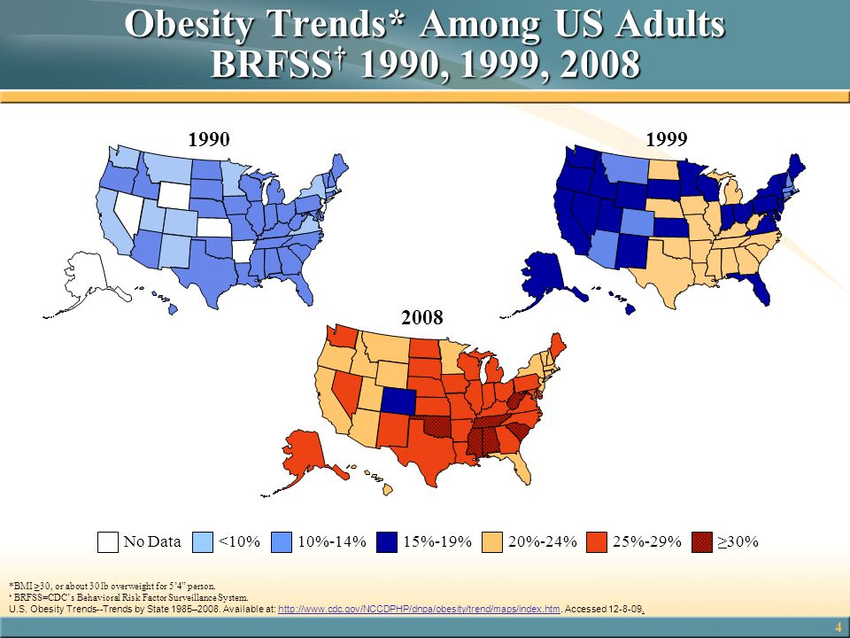 Obesity Trends* Among US Adults BRFSS† 1990, 1999, 2008