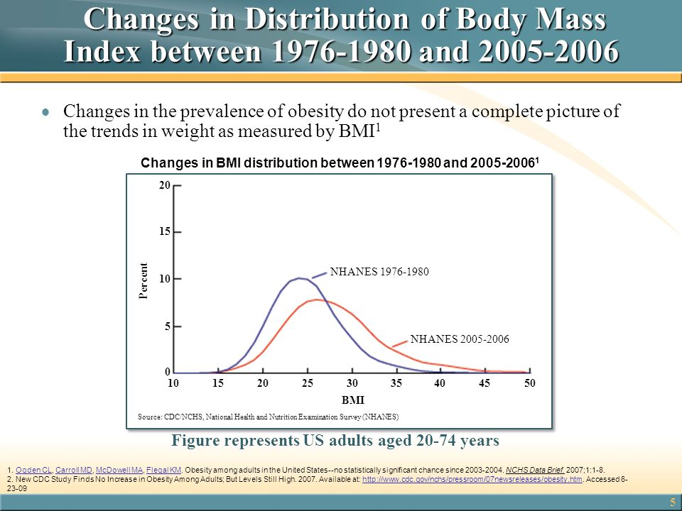 Figure represents US adults aged 20-74 years
