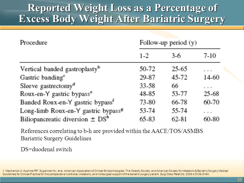 Reported Weight Loss as a Percentage of Excess Body Weight After Bariatric Surgery