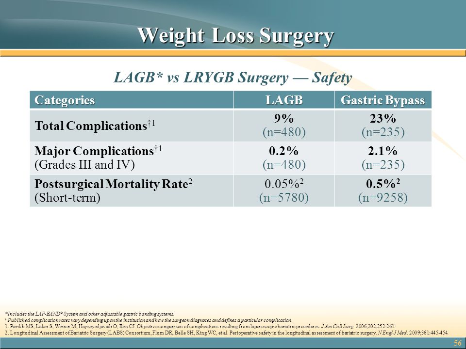 LAGB* vs LRYGB Surgery — Safety