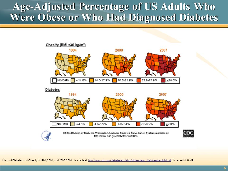 Age-Adjusted Percentage of US Adults Who Were Obese or Who Had Diagnosed Diabetes