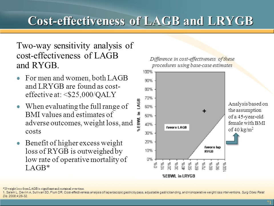 Cost-effectiveness of LAGB and LRYGB