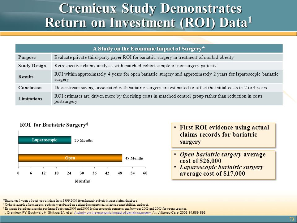 Cremieux Study Demonstrates Return on Investment (ROI) Data1