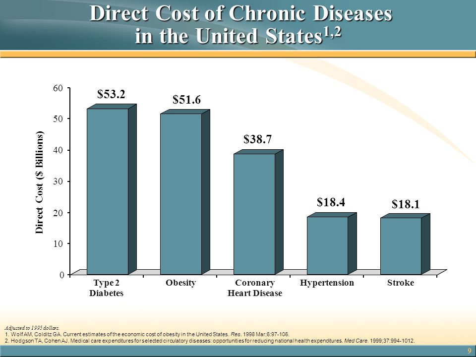 Direct Cost of Chronic Diseases in the United States1,2