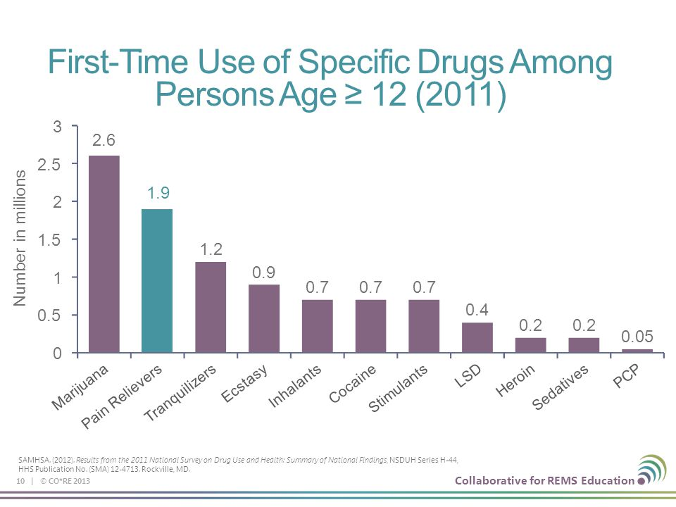 First-Time Use of Specific Drugs Among Persons Age ≥ 12 (2011)