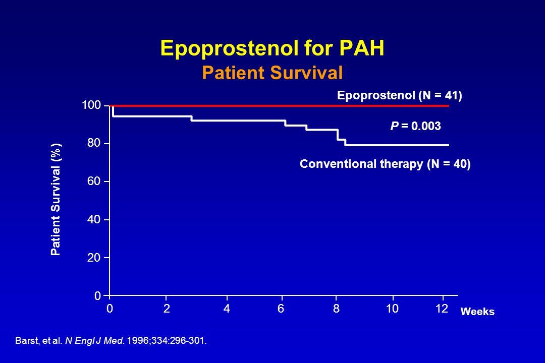 Epoprostenol for PAH Patient Survival