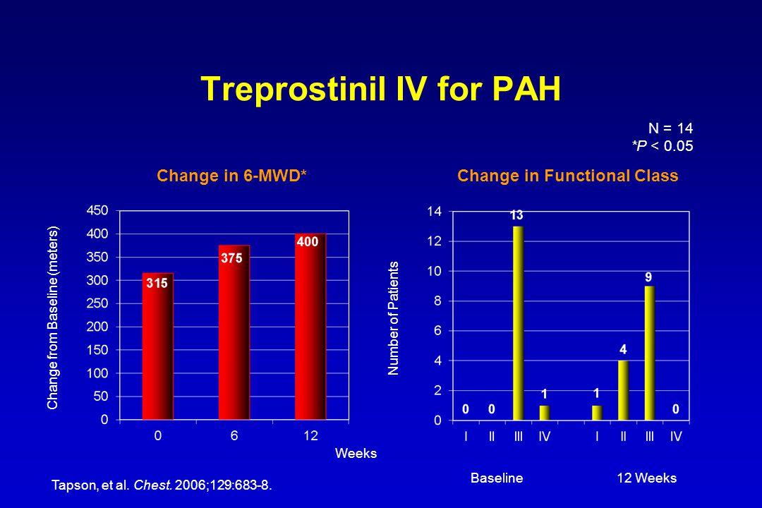 Treprostinil IV for PAH