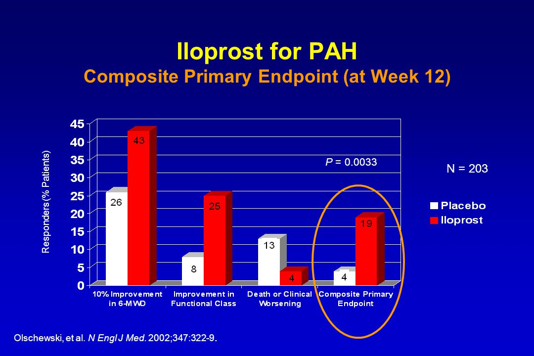 Iloprost for PAH Composite Primary Endpoint (at Week 12)