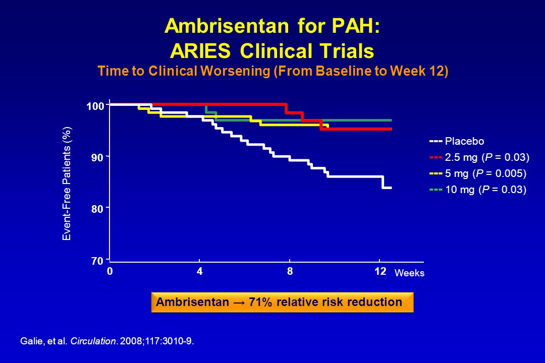 Ambrisentan for PAH: ARIES Clinical Trials Time to Clinical Worsening (From Baseline to Week 12)