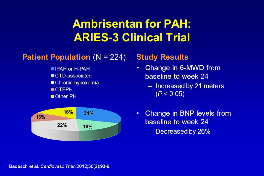 Ambrisentan for PAH: ARIES-3 Clinical Trial