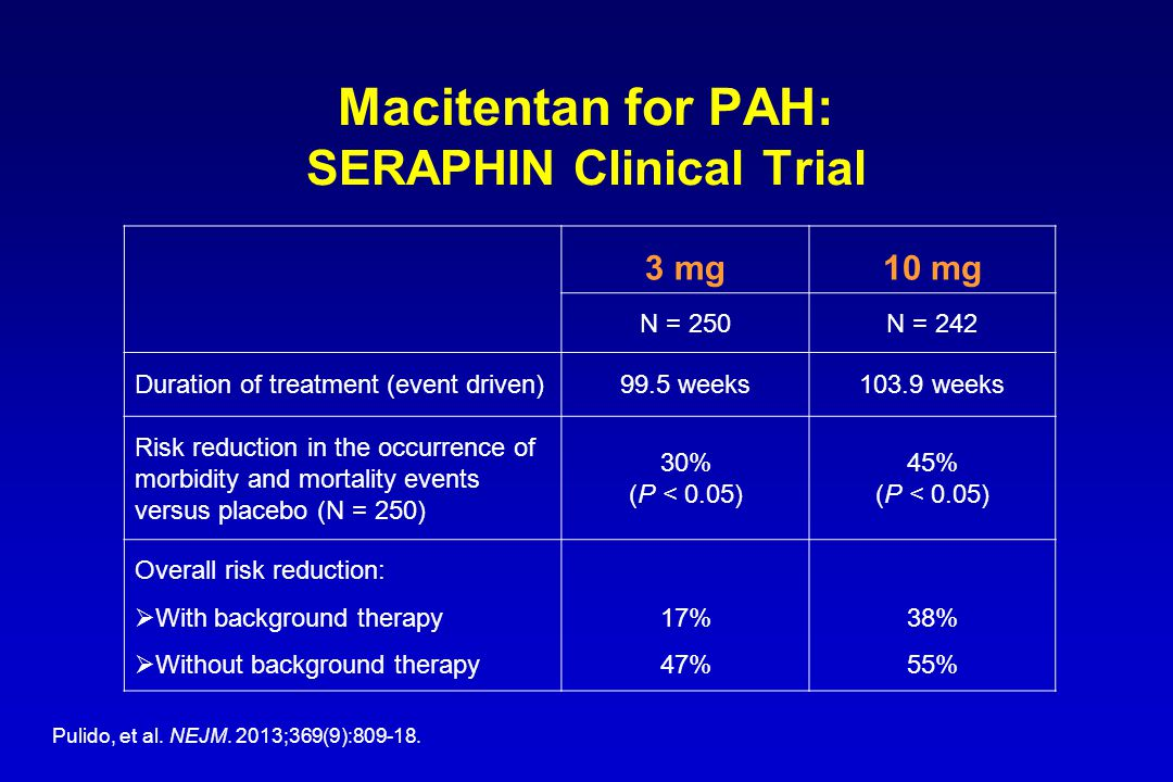 Macitentan for PAH: SERAPHIN Clinical Trial