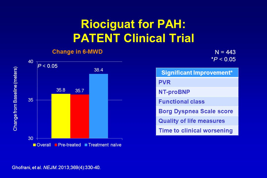 Riociguat for PAH: PATENT Clinical Trial