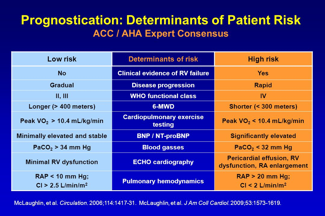 Prognostication: Determinants of Patient Risk ACC / AHA Expert Consensus