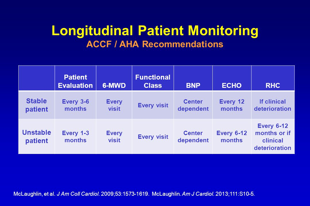 Longitudinal Patient Monitoring ACCF / AHA Recommendations