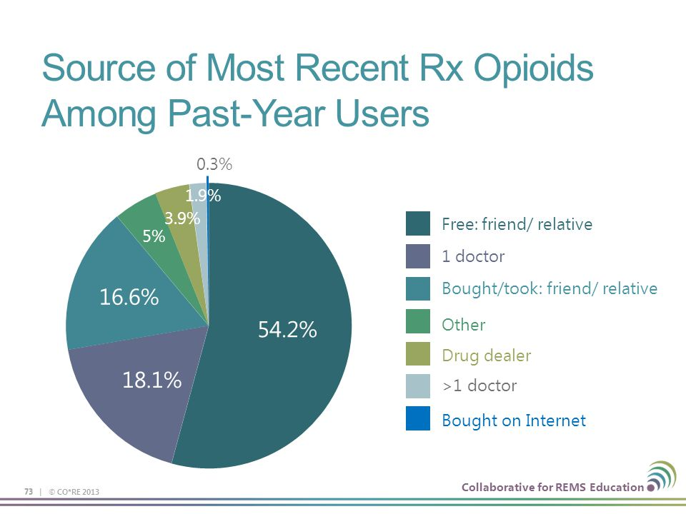 Source of Most Recent Rx Opioids Among Past-Year Users