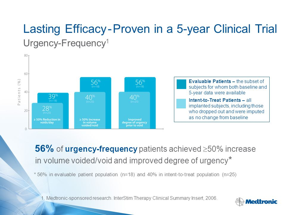 Lasting Efficacy - Proven in a 5-year Clinical Trial