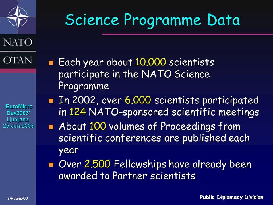 Science Programme Data