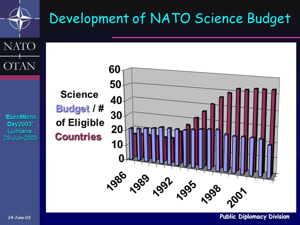 Development of NATO Science Budget