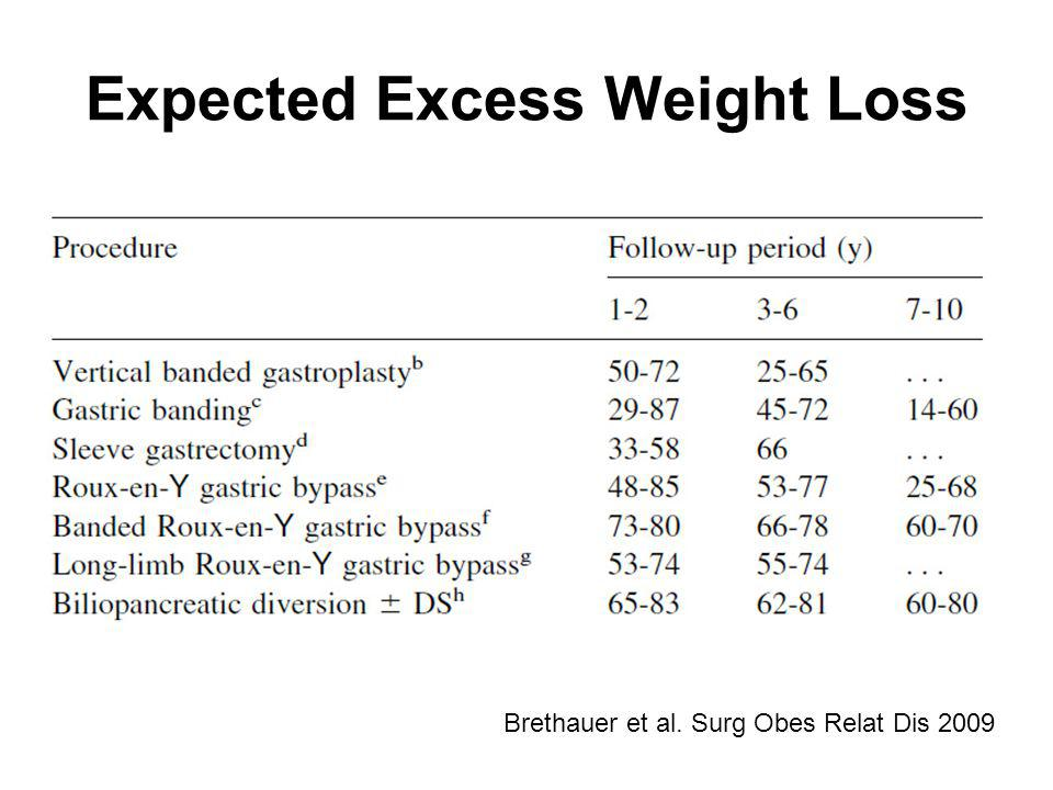 Expected Excess Weight Loss