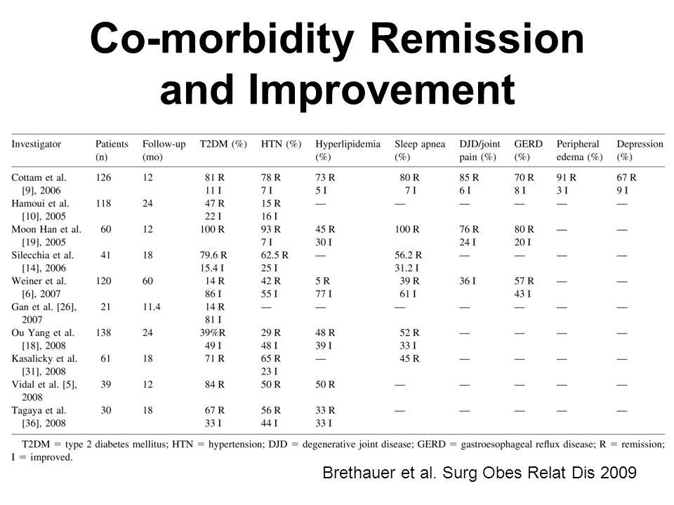 Co-morbidity Remission and Improvement