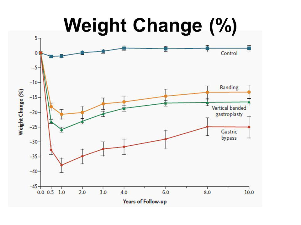 Weight Change (%)