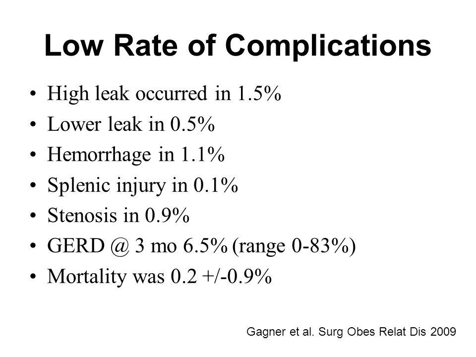 Low Rate of Complications