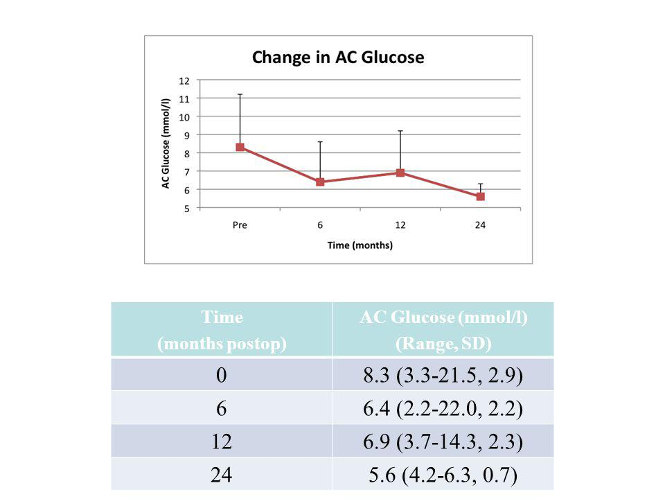 Time (months postop) AC Glucose (mmol/l) (Range, SD) 8.3 (3.3-21.5, 2.9) 6. 6.4 (2.2-22.0, 2.2)