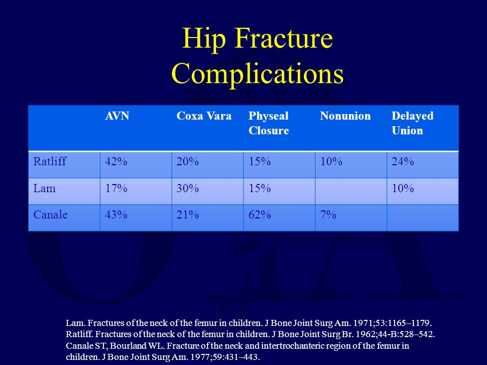 Hip Fracture Complications