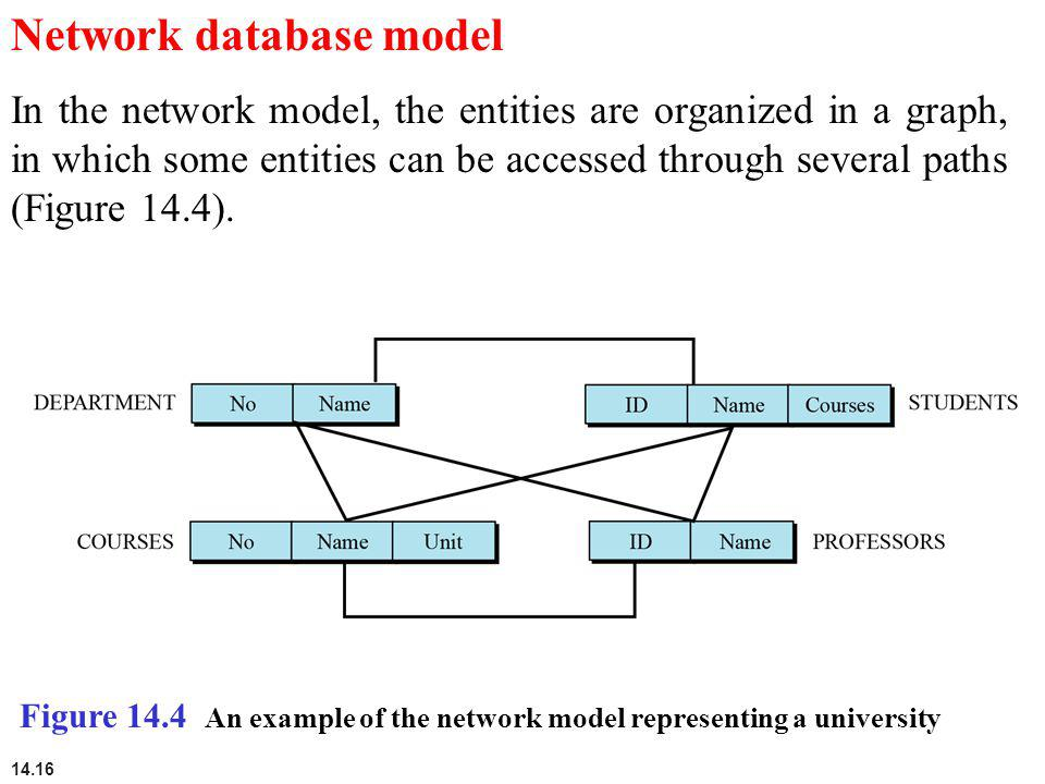 14 databases foundations of computer science cengage learning network database model ccuart Images