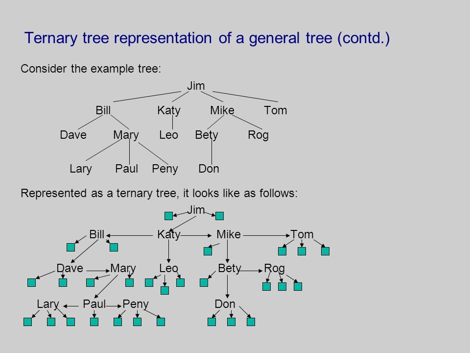Ternary tree representation of a general tree (contd.)