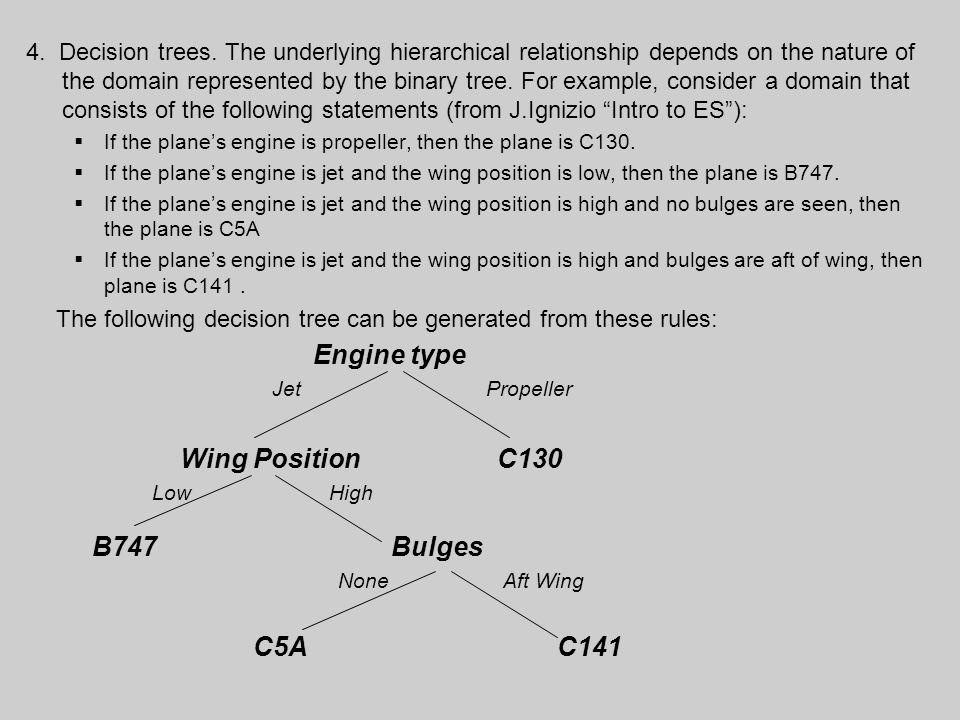 Wing Position C130 B747 Bulges C5A C141