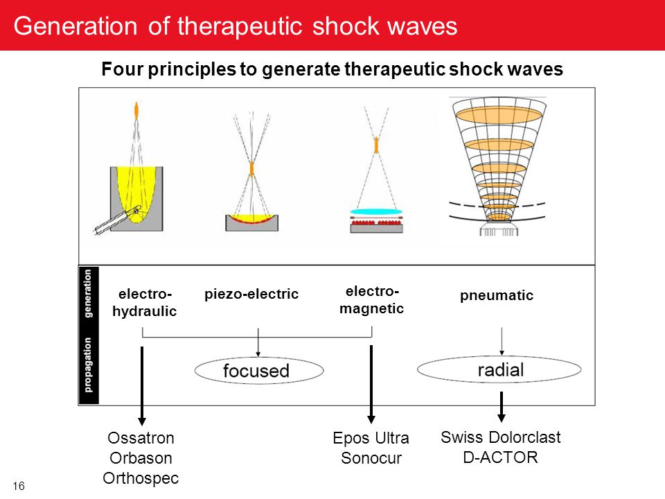 Generation of therapeutic shock waves