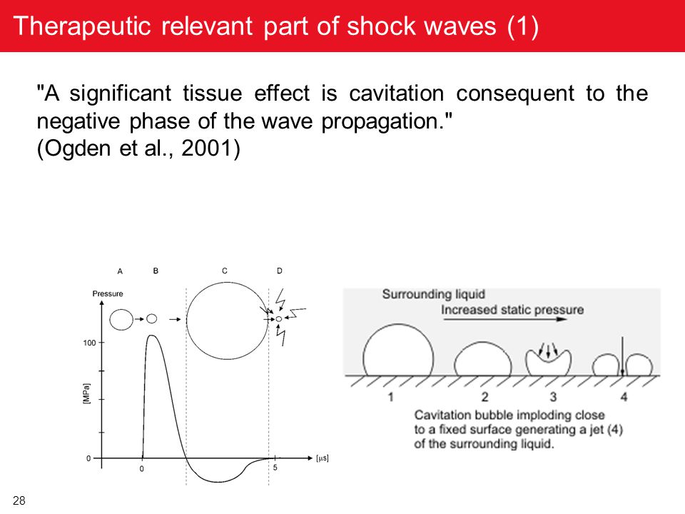 Therapeutic relevant part of shock waves (1)