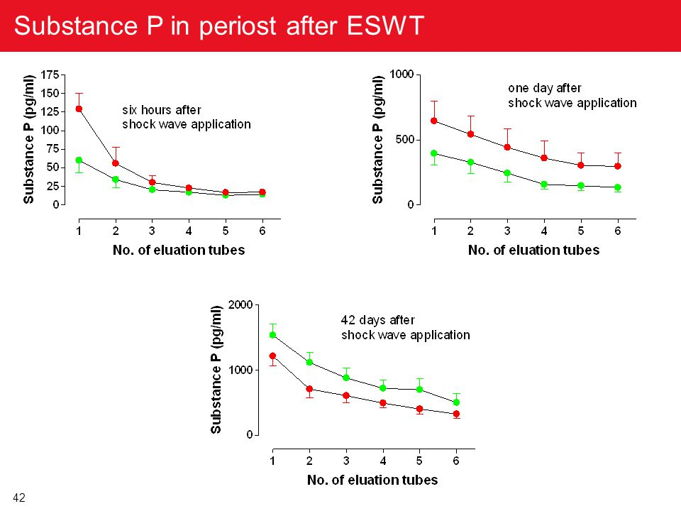 Substance P in periost after ESWT