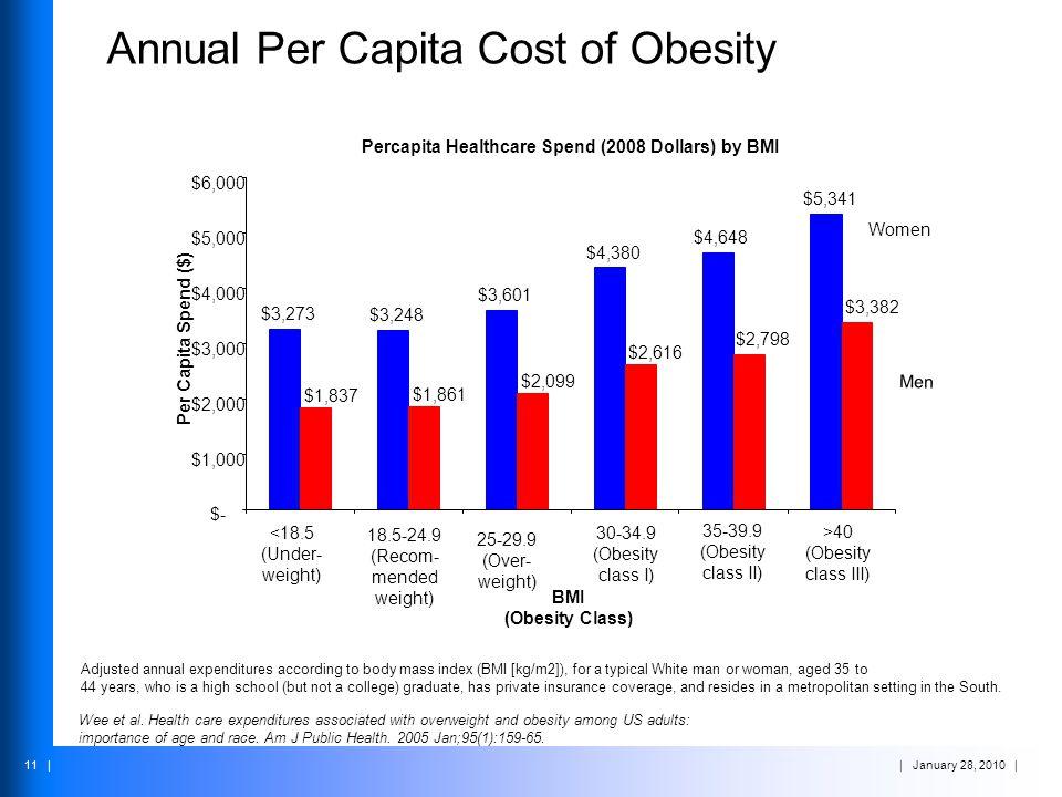 Annual Per Capita Cost of Obesity