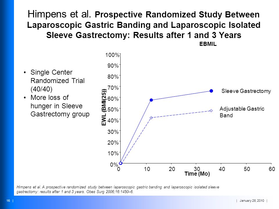 Himpens et al. Prospective Randomized Study Between Laparoscopic Gastric Banding and Laparoscopic Isolated Sleeve Gastrectomy: Results after 1 and 3 Years