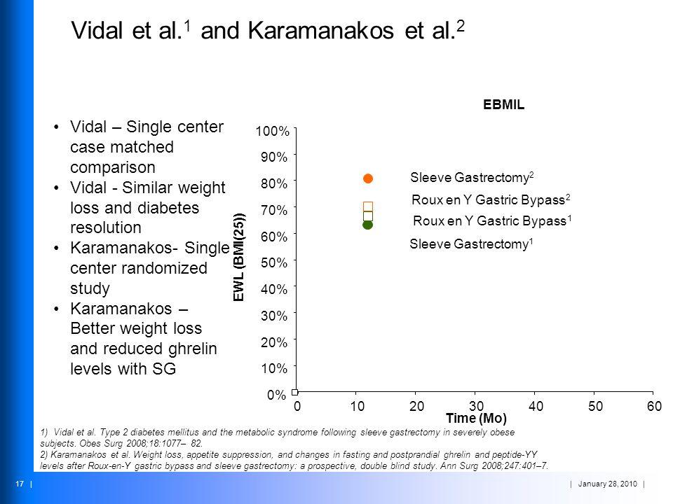 Vidal et al.1 and Karamanakos et al.2