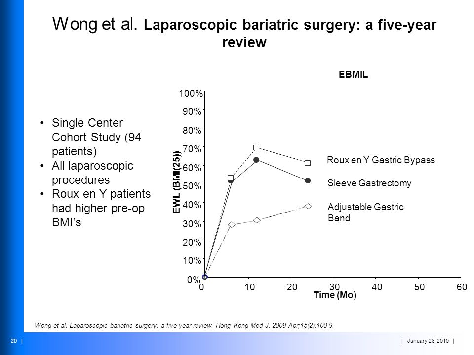 Wong et al. Laparoscopic bariatric surgery: a five-year review