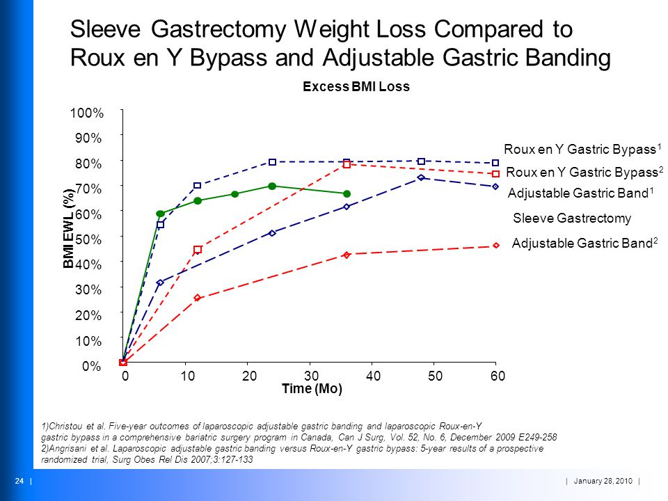 Sleeve Gastrectomy Weight Loss Compared to Roux en Y Bypass and Adjustable Gastric Banding