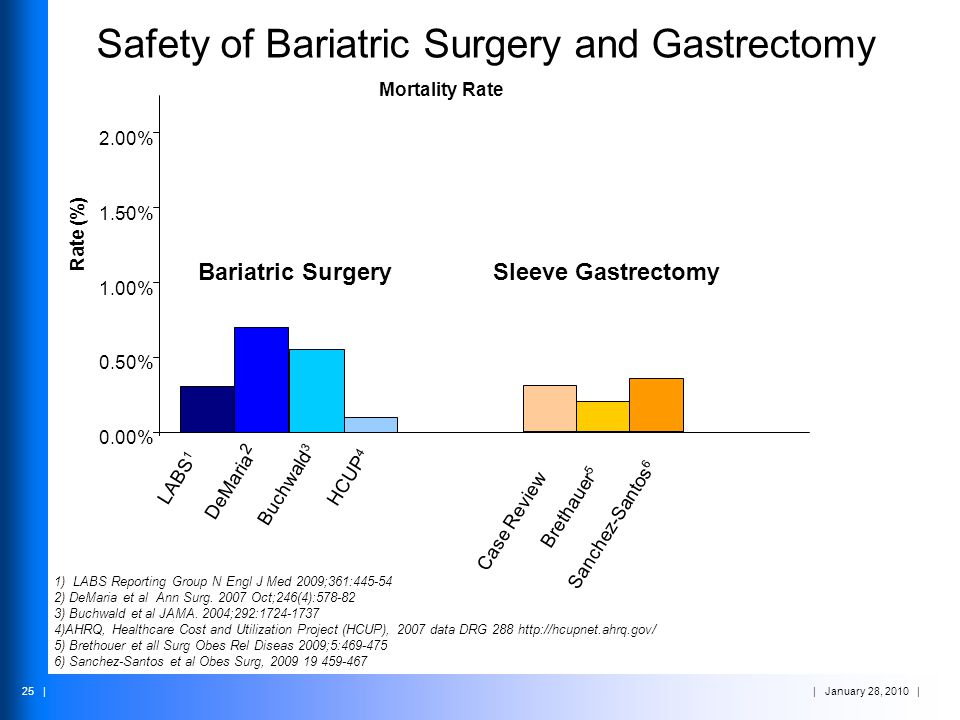 Safety of Bariatric Surgery and Gastrectomy