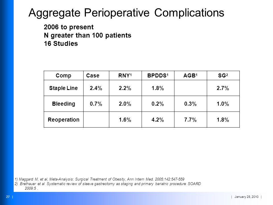 Aggregate Perioperative Complications