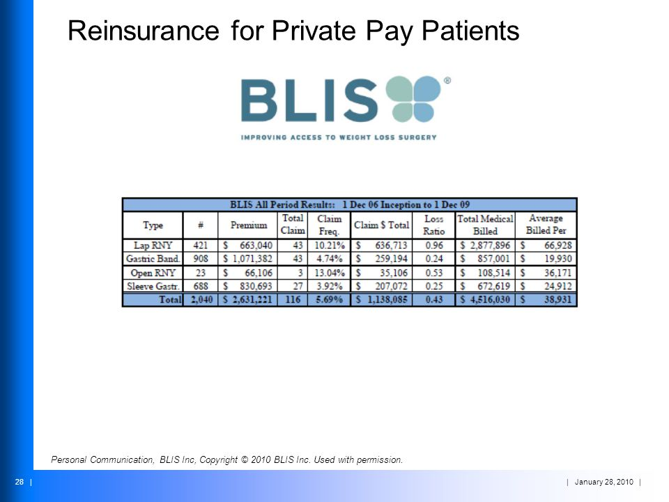Reinsurance for Private Pay Patients