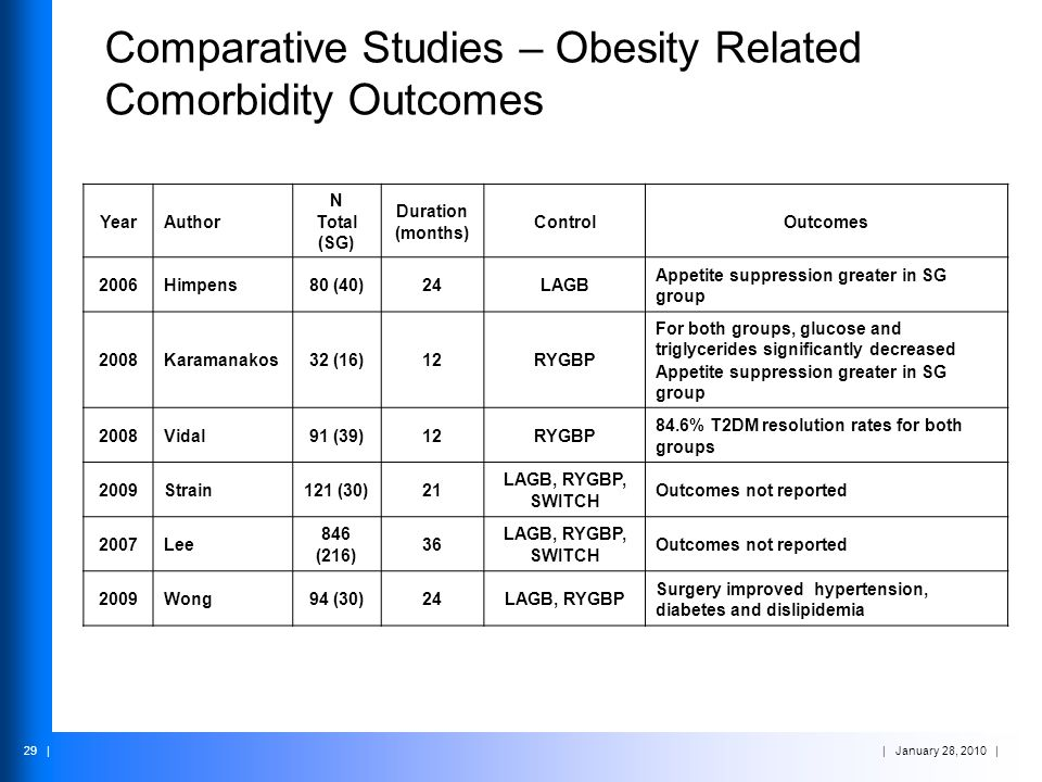 Comparative Studies – Obesity Related Comorbidity Outcomes