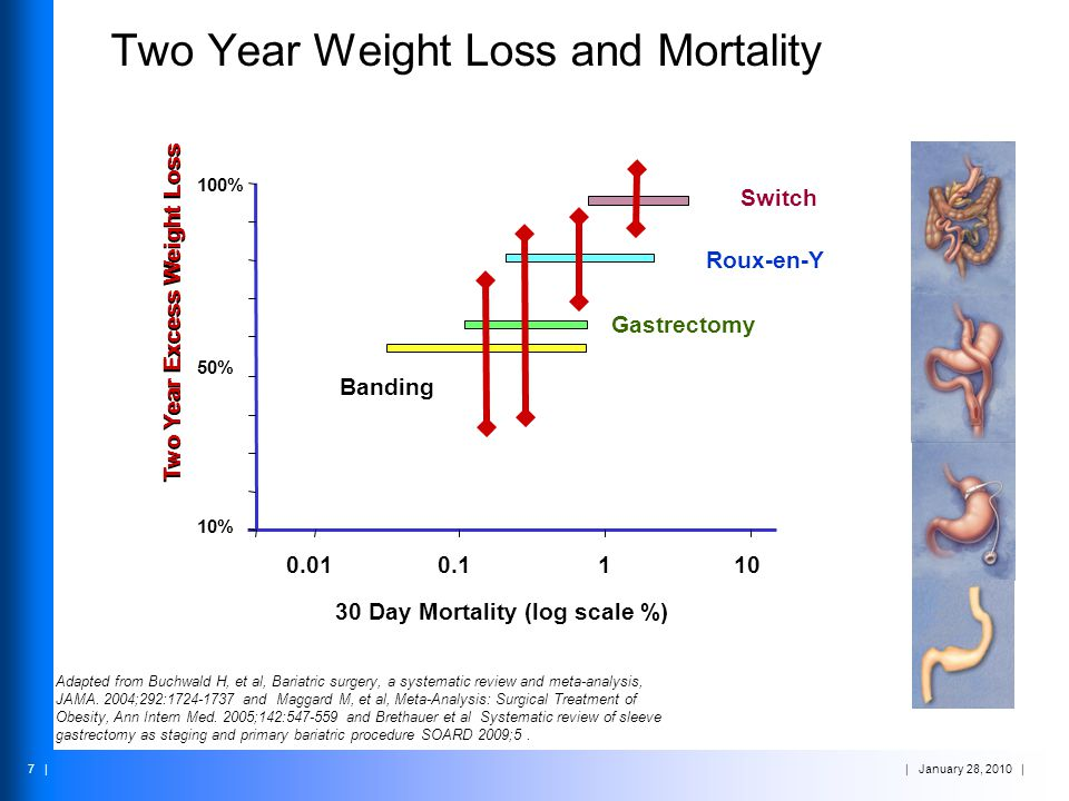 Two Year Weight Loss and Mortality